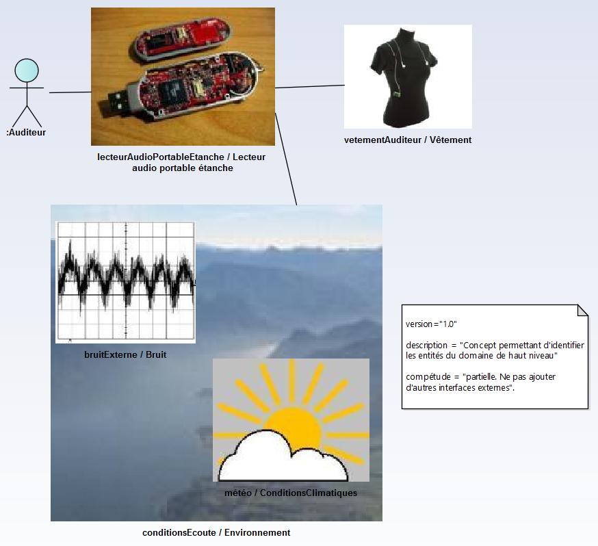 sysml-methode-d-utilisation-modele-de-domaine-operationnel-diagramme-de-bloc-interne-2-0-2.png