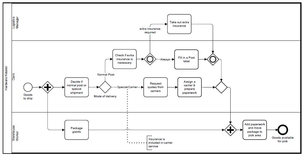 BPMN-exemple-norme-processus-metier-en-francais.png