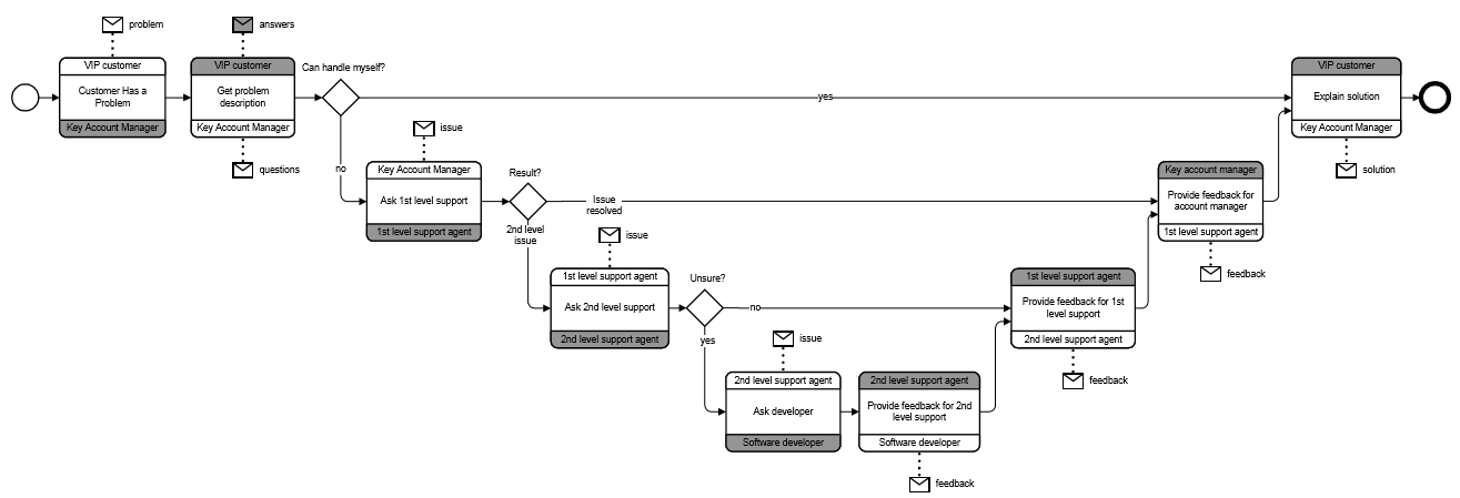 BPMN-processus-executable-exemple-3.PNG