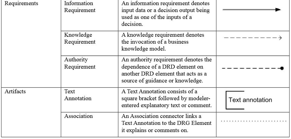 dmn-elements-modelisation-11_2.PNG