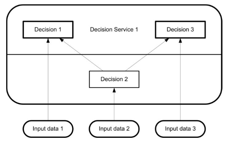 dmn-service-decision-11_9.PNG