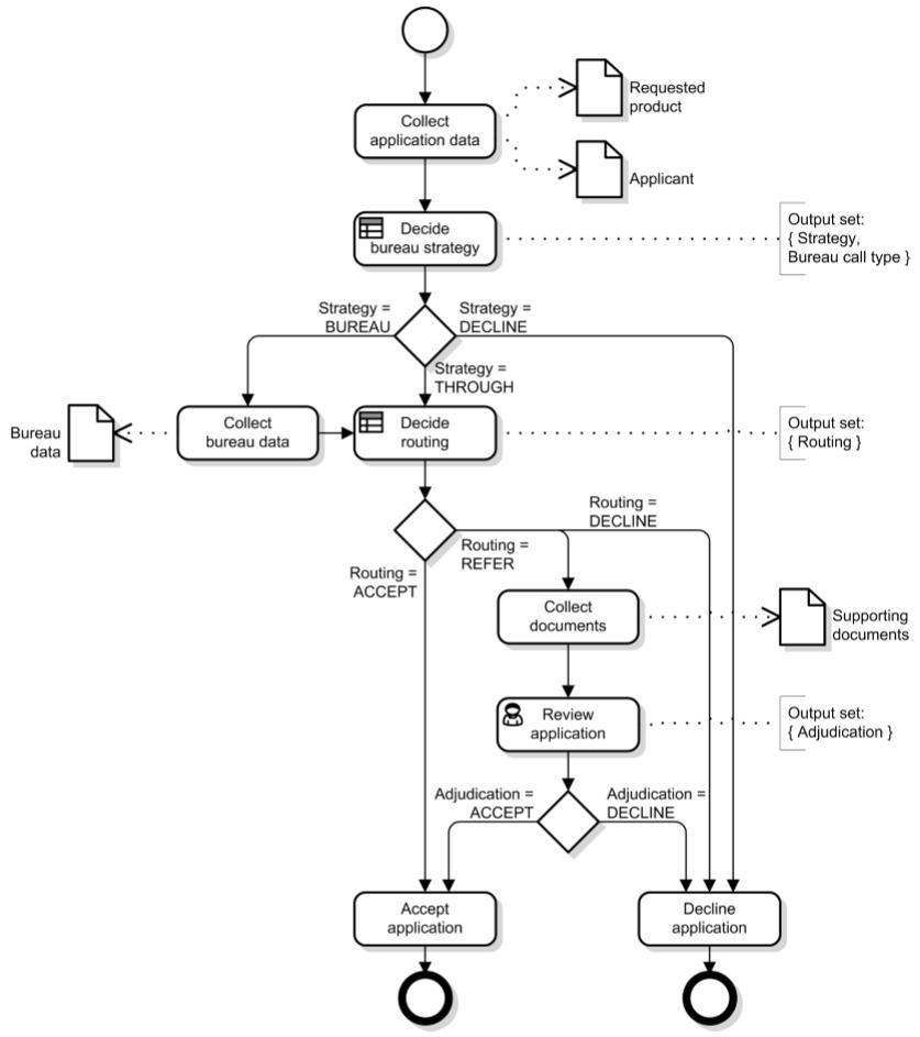 dmn-decision-model-notation-tutoriel-didacticiel-exemple-complet-69.PNG