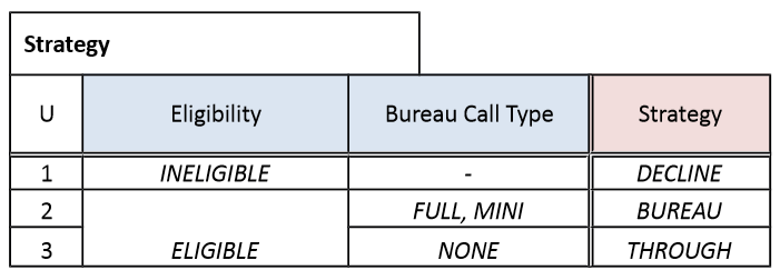 dmn-decision-model-notation-tutoriel-didacticiel-exemple-complet-76.PNG