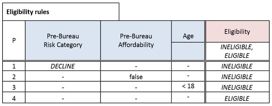 dmn-decision-model-notation-tutoriel-didacticiel-exemple-complet-80.PNG