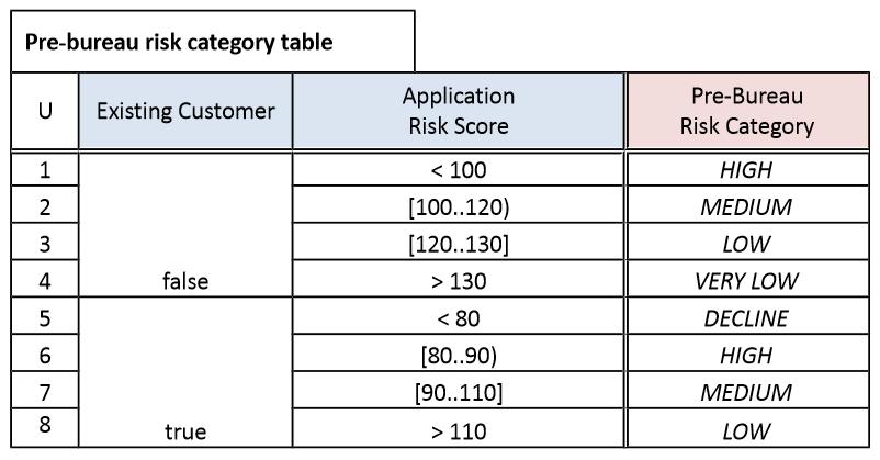 dmn-decision-model-notation-tutoriel-didacticiel-exemple-complet-82.PNG