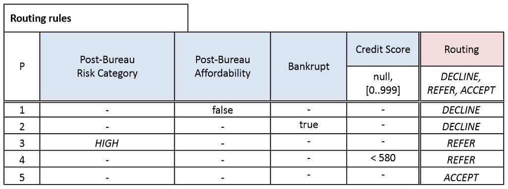 dmn-decision-model-notation-tutoriel-didacticiel-exemple-complet-86.PNG