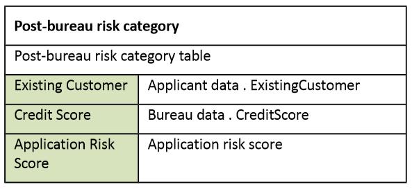 dmn-decision-model-notation-tutoriel-didacticiel-exemple-complet-87.PNG