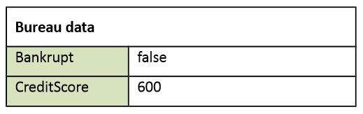 dmn-decision-model-notation-tutoriel-didacticiel-exemple-complet-97.PNG
