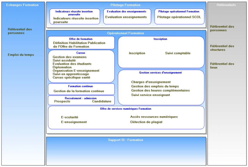règles-d-urbanisme-du-système-d-information.PNG