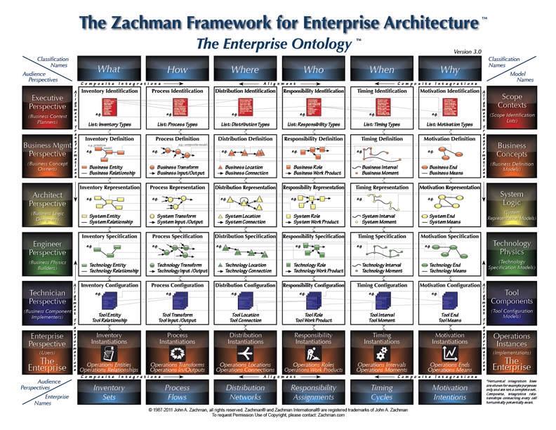 Le processus d 39 urbanisation du syst me d 39 information for Architecture si