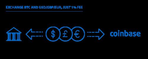Bitcoin_sur coinbase.png