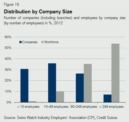 swiss watch industry - employement per category of companies.png