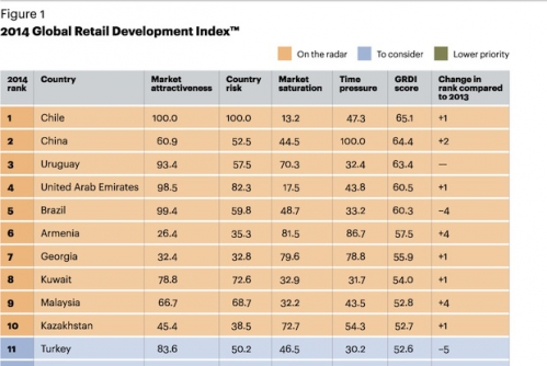 FG-2014-Global-Retail-Development-Index-1.jpg