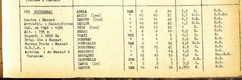 Nomenclature des hameaux 1946 Boussenac 1.PNG