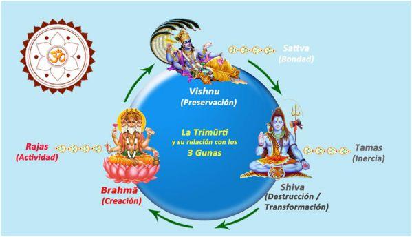 3-Gunas-of-Mind-Tamas-Sattva-Rajas.jpg