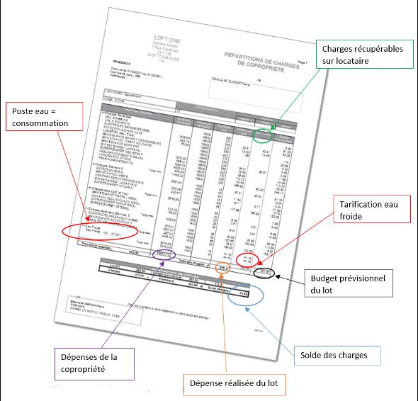 Articles forum de palmosa - Charges ascenseur copropriete ...