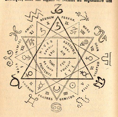 Zodiaque alchimique d'Oswald Wirth