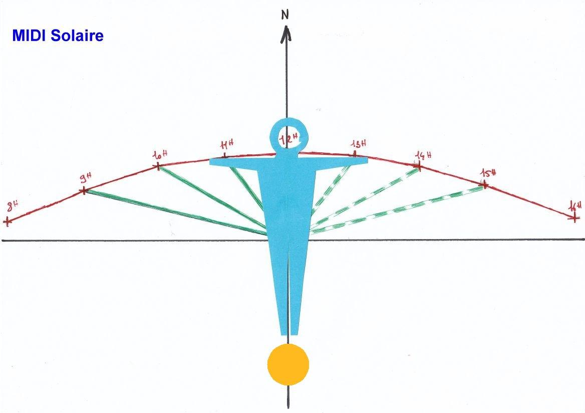Trace solaire2D Midi.jpg