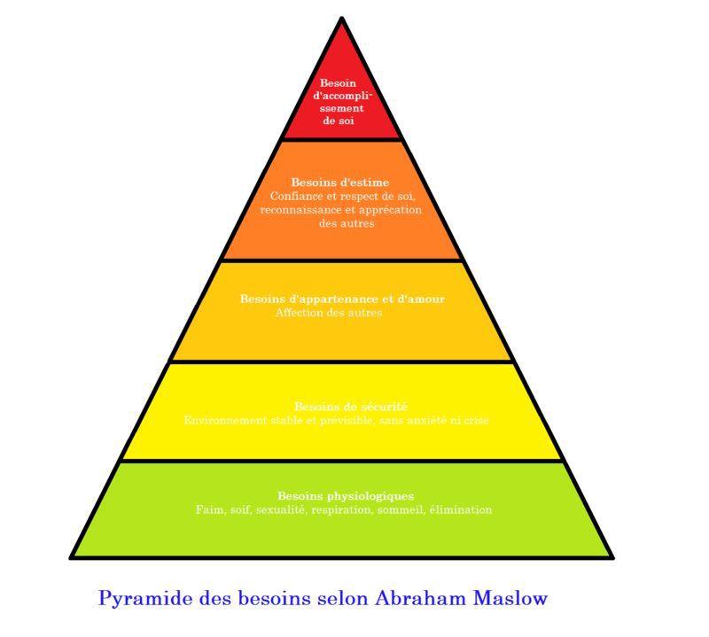 Pyramide de Maslow1.jpg