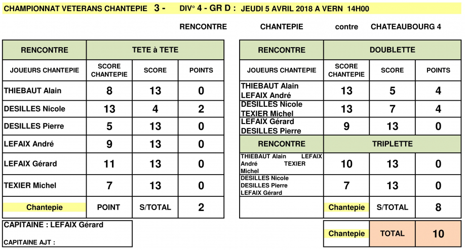 RESULTAT CDC 5 AVRIL 2018 CHANTEPIE 3 CONTRE CHATAUBOURG 4 .jpg