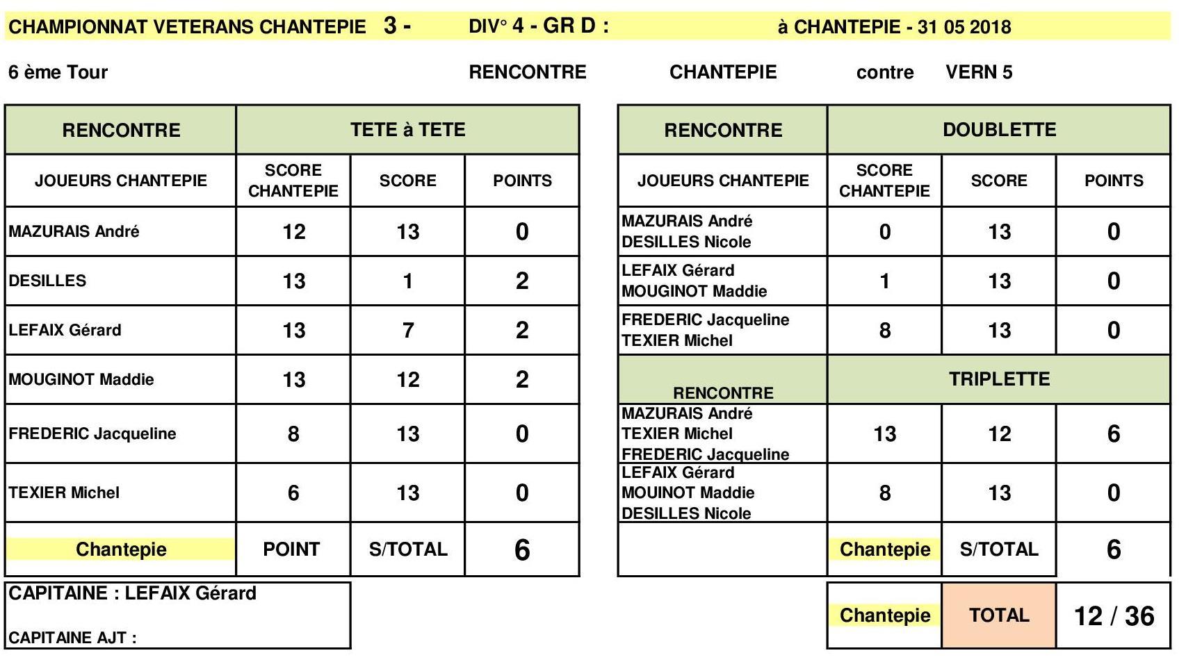 RESULTAT CDC 31 MAI 2018 CHANTEPIE3 contre VERN 5.jpg