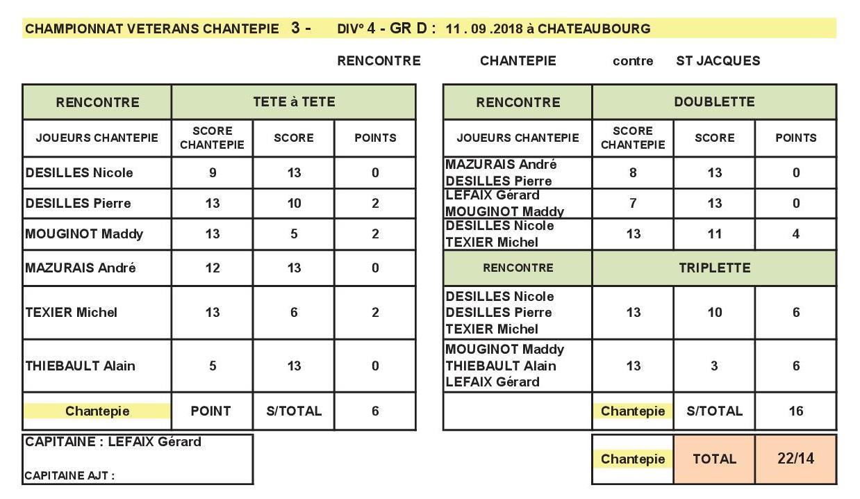 RESULTATS CDC MARDI 11 SEPT 2018 CHANTEPIE 3 CONTRE ST JACQUES .jpg