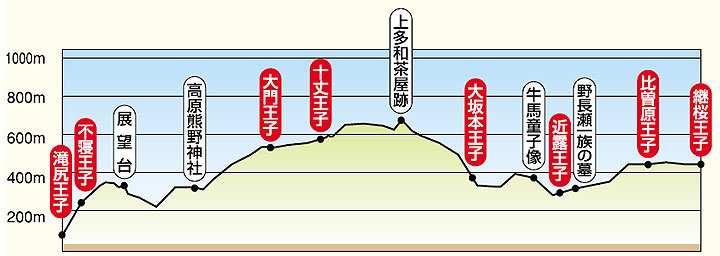 Kumano Kodo 1 takijiri-tsugizakura-chart.jpg