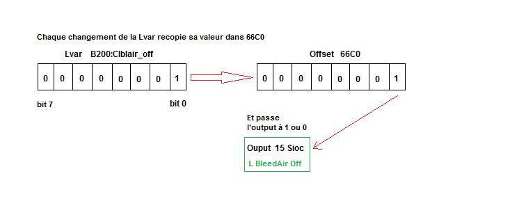 Comment économiser des offsets libres FSUIPC en manipulant des bits