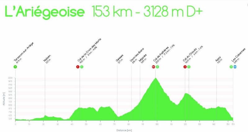 2016-06-25 - profil Ariègeoise (800x425).jpg