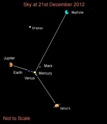 Ciel du 21 décembre 2012, la croix cosmique