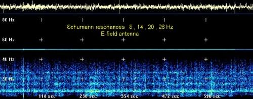 Illustration de la résonance Schumann, fréquence de la Terre