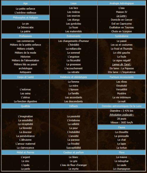 astrologie signe du zodiaque cancer