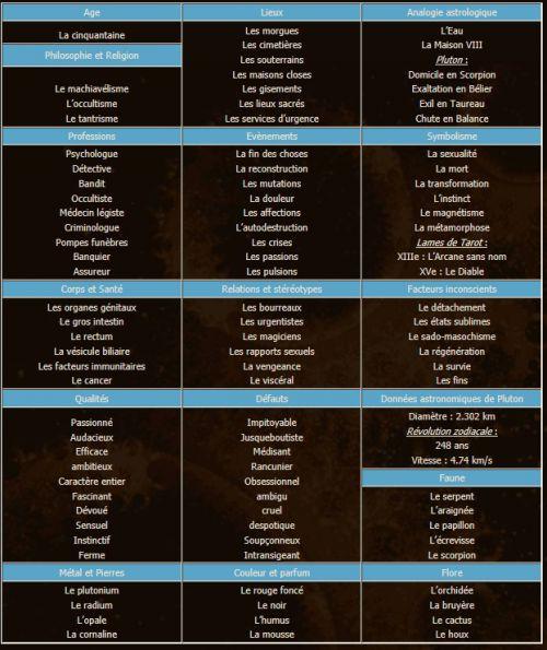 zodiaque signe astrologique scorpion astrologie