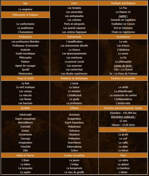 zodiaque signe astrologique sagittaire astrologie