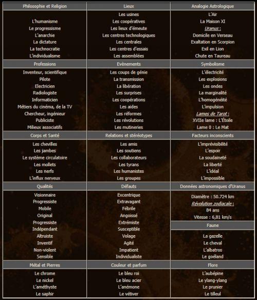 zodiaque signe astrologique verseau astrologie