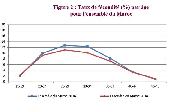 22.03.2019  .  MAROC . TAUX FECONDITE PAR TRANCHE D'ÂGE . FIG 2.jpg
