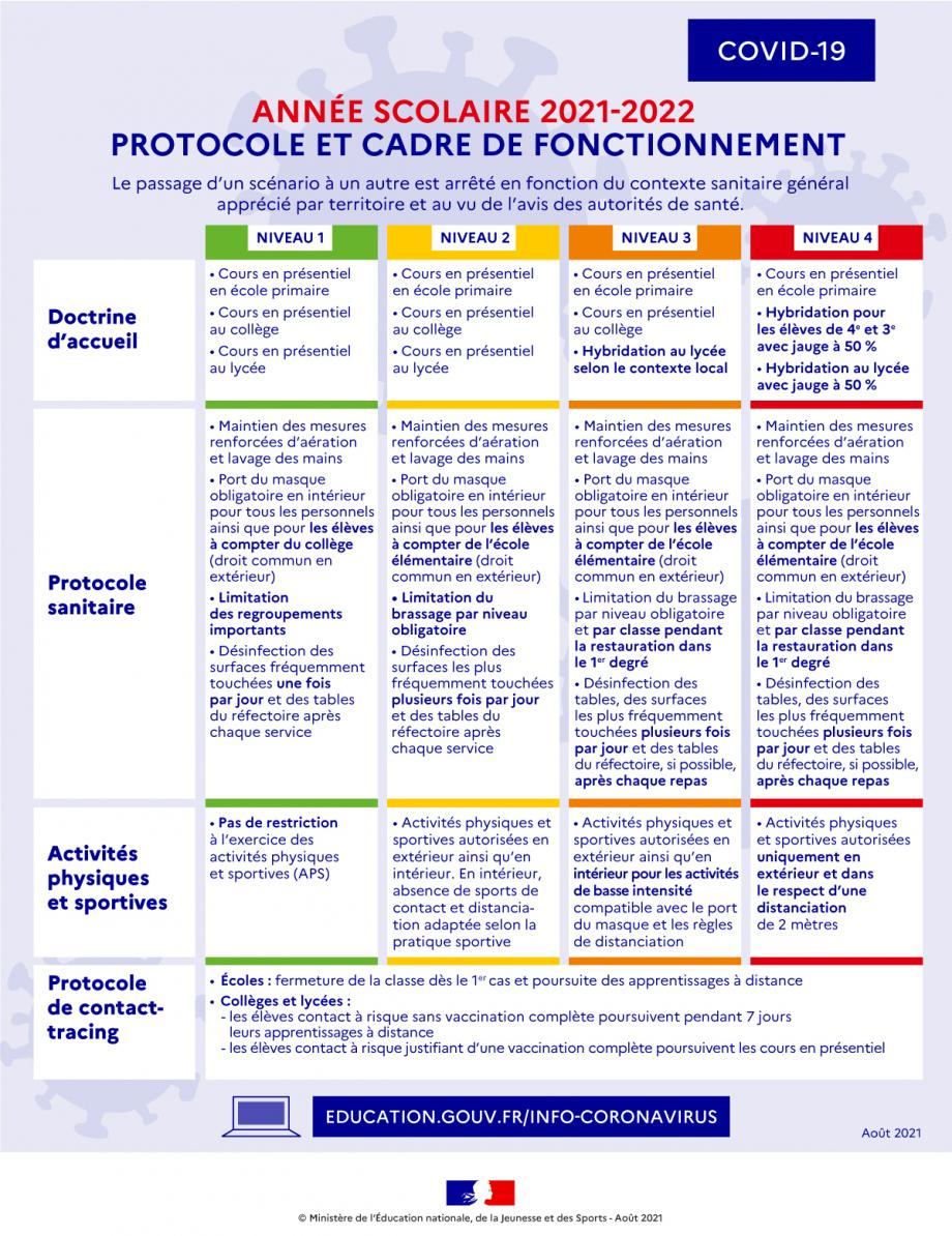 ann-e-scolaire-2021-2022-protocole-et-cadre-de-fonctionnement-91424