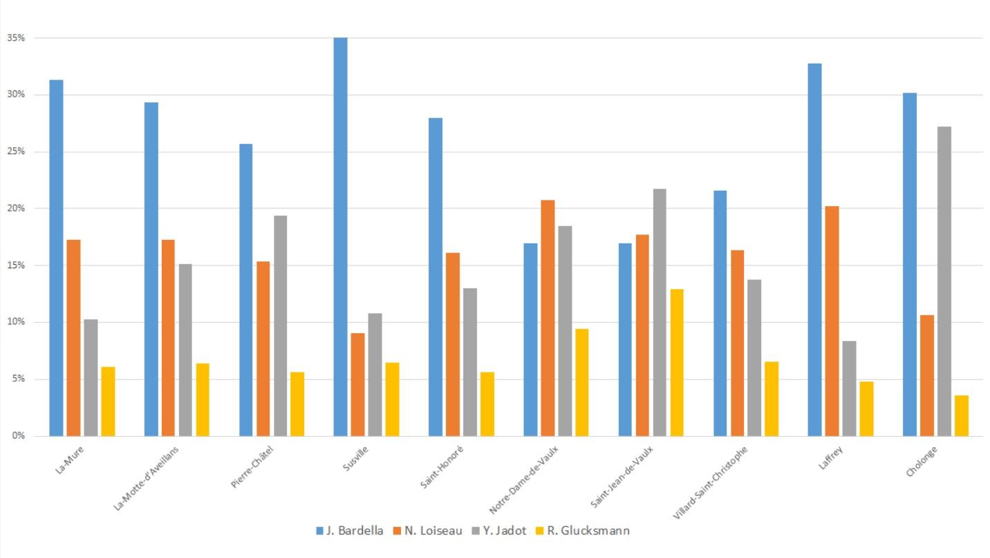 Election européenne-comparaison communes avoisinantes.jpg