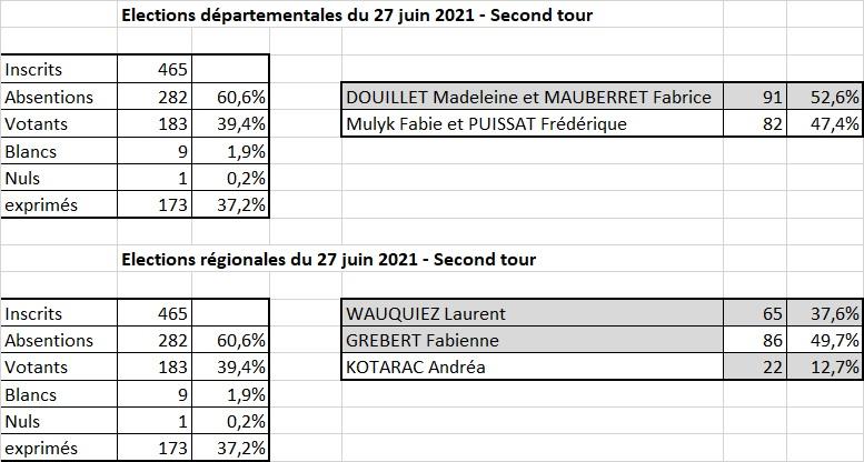 Résultats élections 27 juin 2021