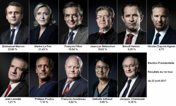 Election_Presidentielle_resultats_1er_Tour_23_avril_2017-3fc14-21030.png