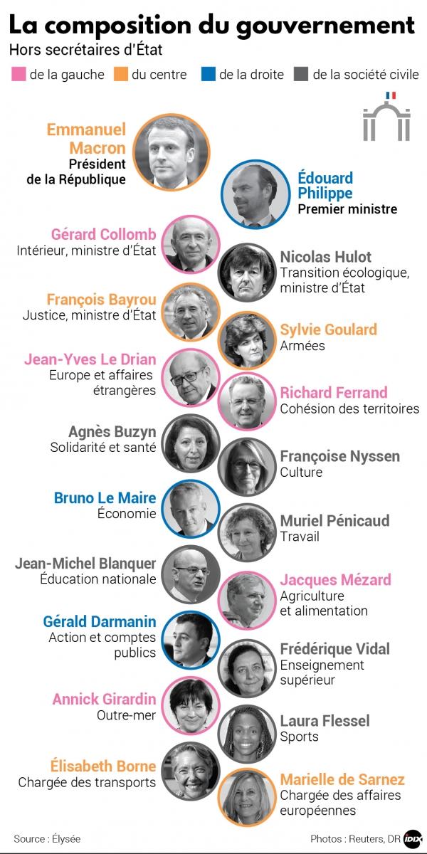 1508615_458_idix-20170517-gouvernement-macron-ministres-portraits-hd.jpg