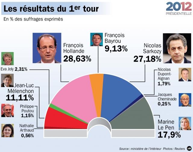 Présidentielle 2012a.jpg