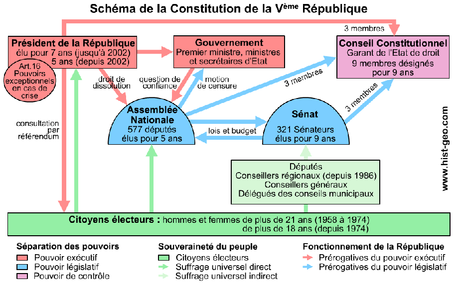 Institutions Ve République 2.png