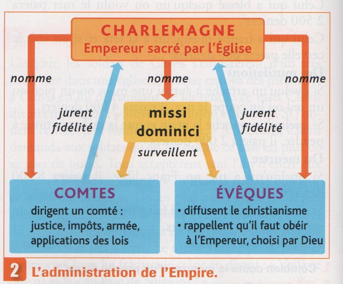 Adminstration empire carolingien. Schéma.jpg