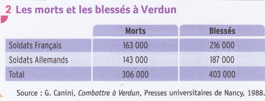 Verdun. Bilan humain.jpg