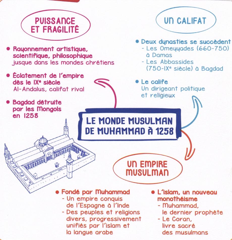 CM. Le monde musulman.jpg