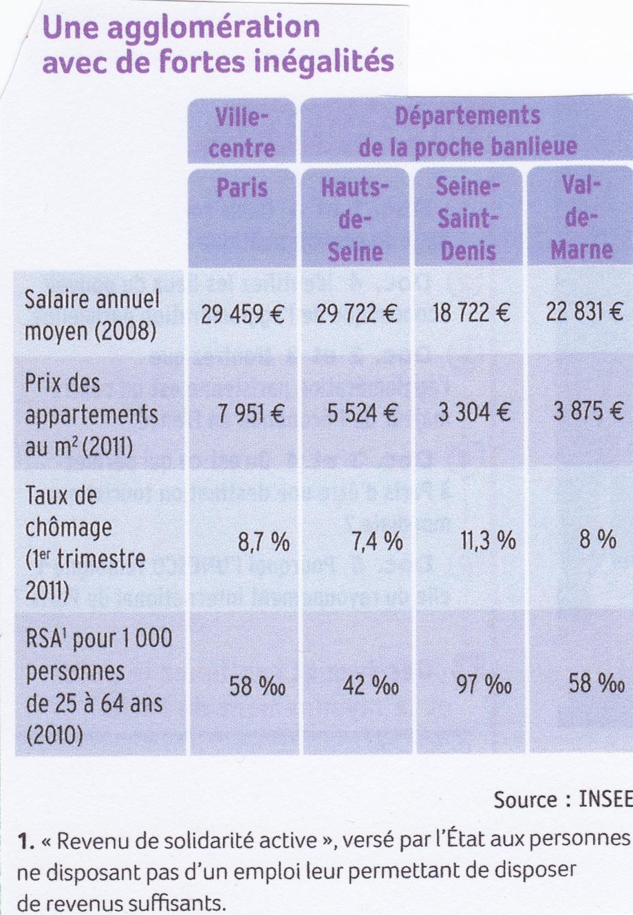 Paris. Inégalités sociales dans l'agglo. Tableau.jpg