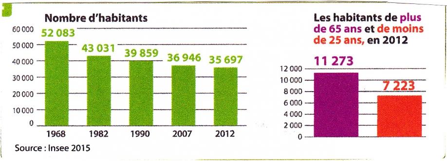 Morvan. Evolution population. Graphique.jpg