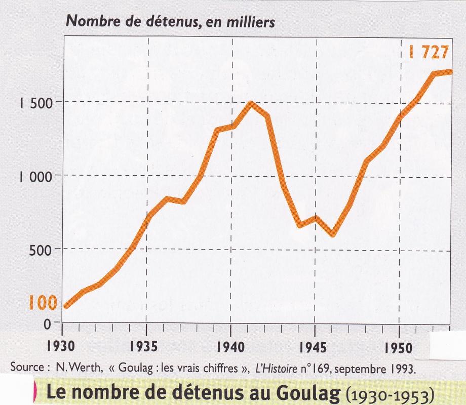 Goulag. Evolution détenus. Graphique.jpg