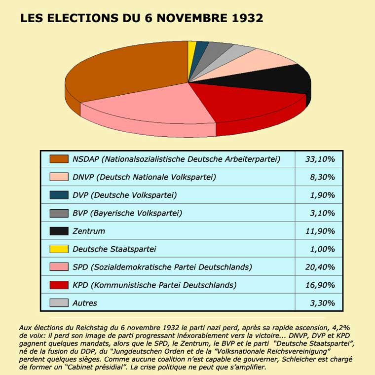 Allemagne. Elections 1932. Graphique.jpg